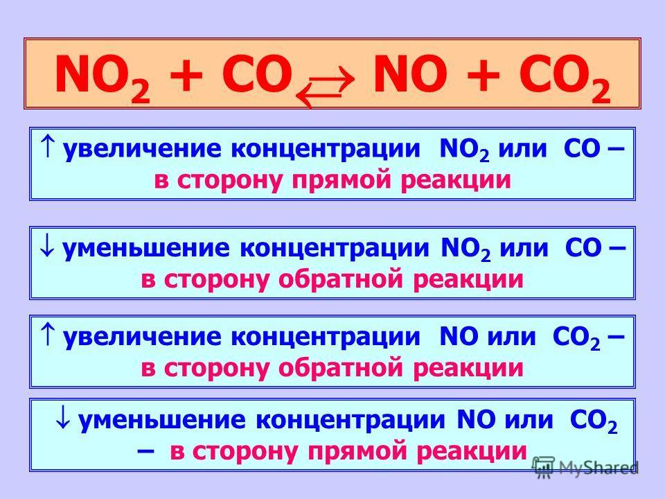 NO 2 + CO NO + CO 2 увеличение концентрации NO 2 или CO – в сторону прямой реакции уменьшение концентрации NO 2 или CO – в сторону обратной реакции увеличение концентрации NO или CO 2 – в сторону обратной реакции уменьшение концентрации NO или CO 2 –