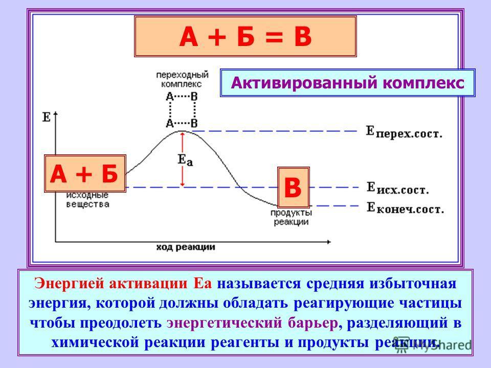 Энергией активации Еа называется средняя избыточная энергия, которой должны обладать реагирующие частицы чтобы преодолеть энергетический барьер, разделяющий в химической реакции реагенты и продукты реакции. А + Б = В А + Б В Активированный комплекс