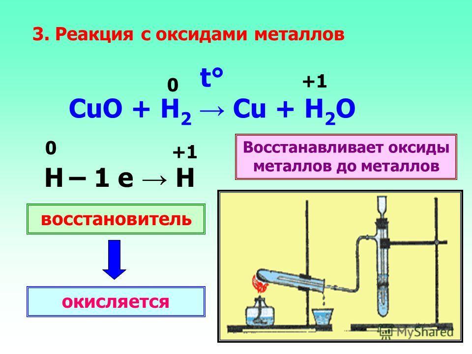 t° СuO + H 2 Cu + H 2 O 3. Реакция с оксидами металлов 0 +1 H – 1 e Н 0 +1 восстановитель окисляется Восстанавливает оксиды металлов до металлов