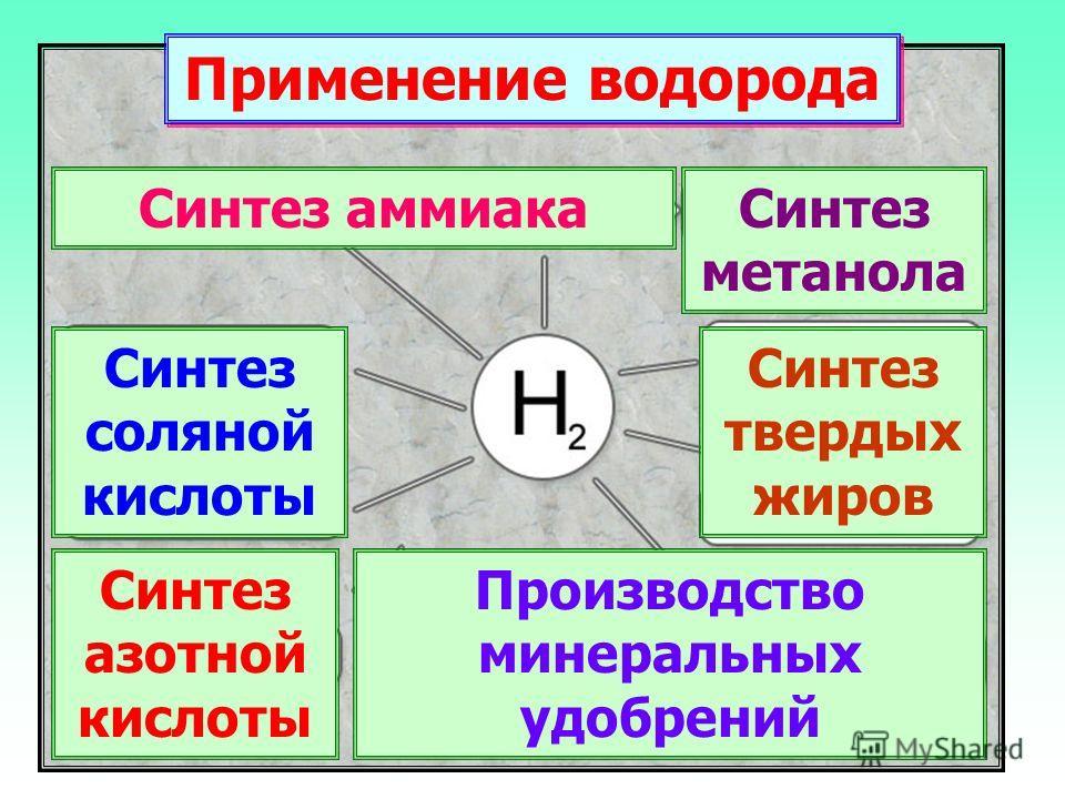 Синтез аммиака Синтез соляной кислоты Синтез азотной кислоты Производство минеральных удобрений Синтез метанола Синтез твердых жиров Применение водорода