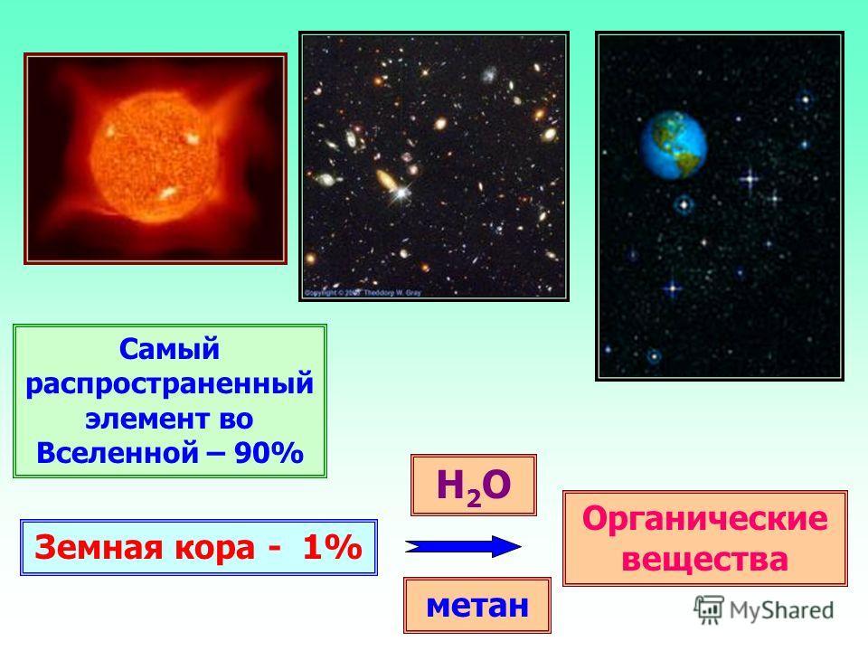 Самый распространенный элемент во Вселенной – 90% Земная кора - 1% H2OH2O метан Органические вещества