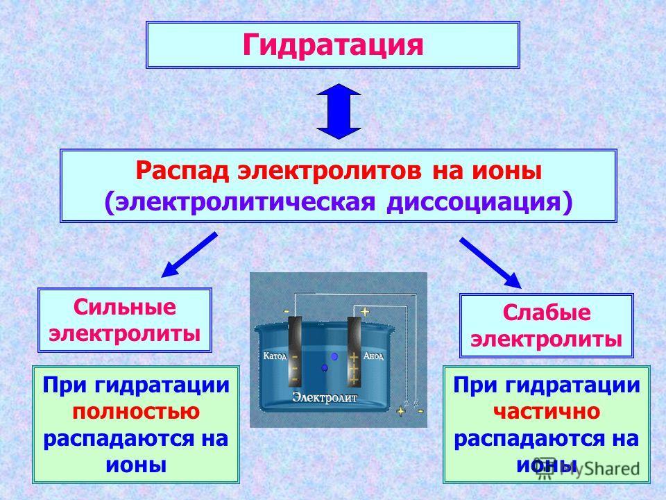 Гидратация Распад электролитов на ионы (электролитическая диссоциация) При гидратации полностью распадаются на ионы При гидратации частично распадаются на ионы Сильные электролиты Слабые электролиты