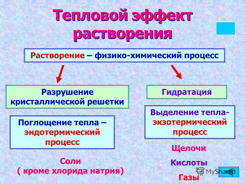 Тепловой эффект растворения Растворение – физико-химический процесс Разрушение кристаллической решетки Поглощение тепла – эндотермический процесс Гидратация Выделение тепла- экзотермический процесс Соли ( кроме хлорида натрия) Щелочи Кислоты Газы