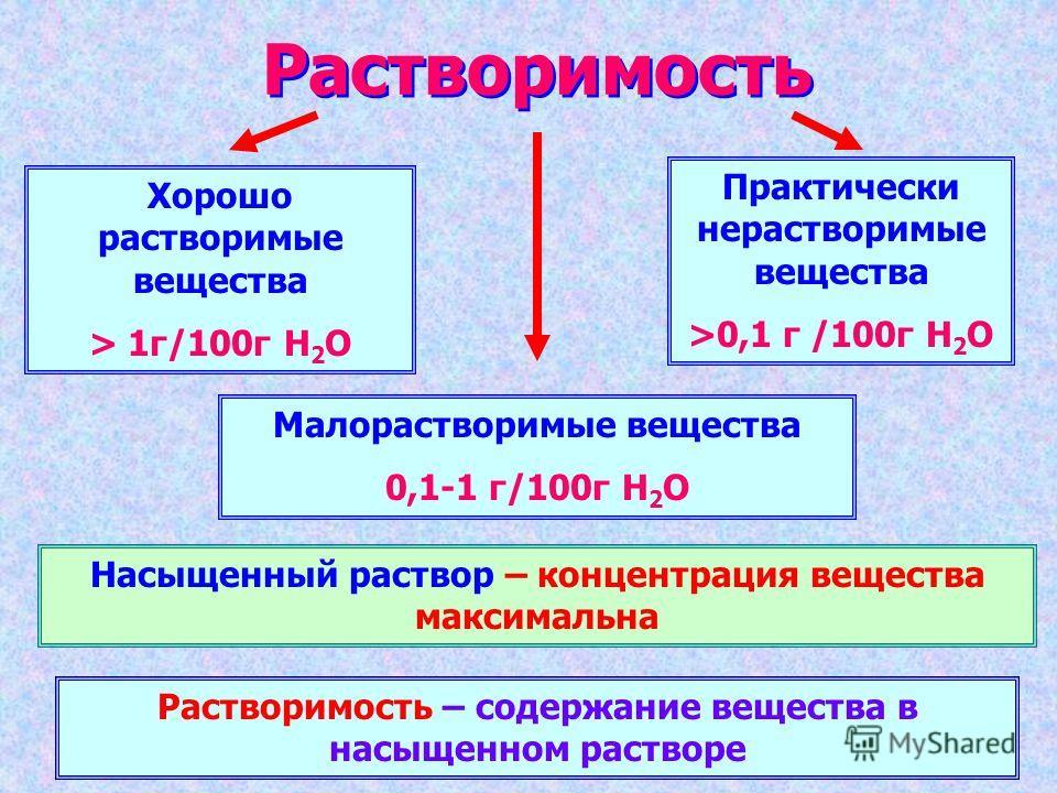 Растворимость Хорошо растворимые вещества > 1г/100г H 2 O Малорастворимые вещества 0,1-1 г/100г H 2 O Практически нерастворимые вещества >0,1 г /100г H 2 O Насыщенный раствор – концентрация вещества максимальна Растворимость – содержание вещества в н