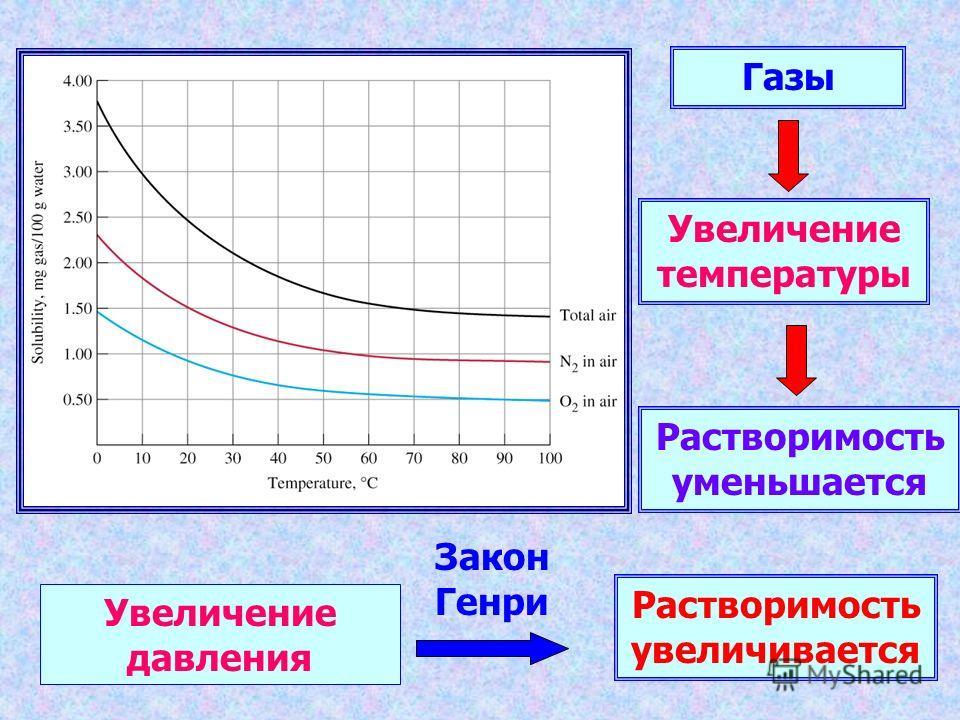 Газы Увеличение температуры Растворимость увеличивается Растворимость уменьшается Увеличение давления Закон Генри