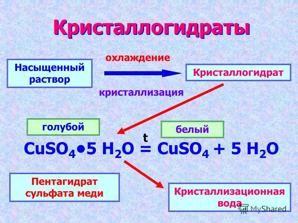 Кристаллогидраты Насыщенный раствор Кристаллогидрат охлаждение кристаллизация CuSO 4 5 H 2 O = CuSO 4 + 5 H 2 O Кристаллизационная вода Пентагидрат сульфата меди голубой белый t