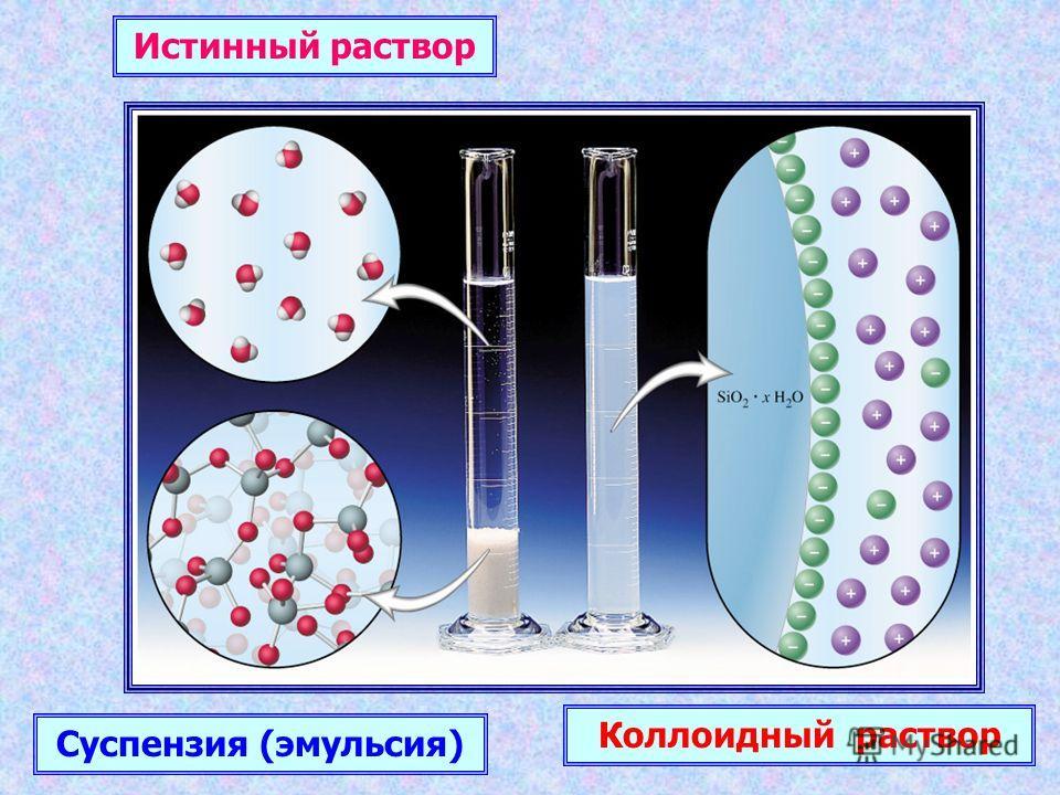 Истинный раствор Суспензия (эмульсия) Коллоидный раствор