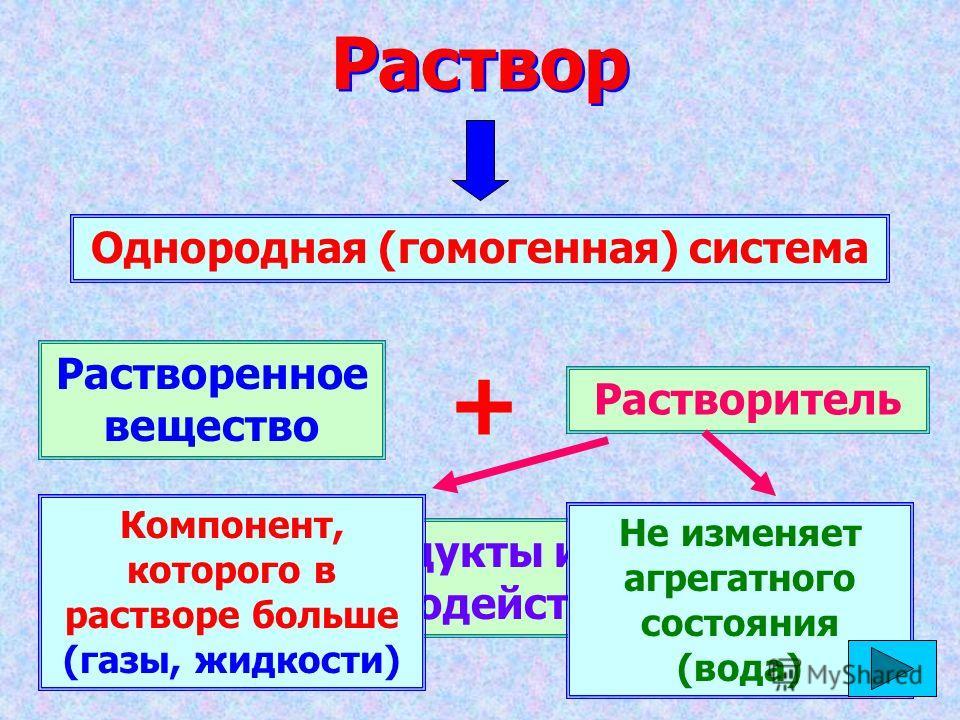 Раствор Однородная (гомогенная) система Растворенное вещество + Растворитель Продукты их взаимодействия Не изменяет агрегатного состояния (вода) Компонент, которого в растворе больше (газы, жидкости)