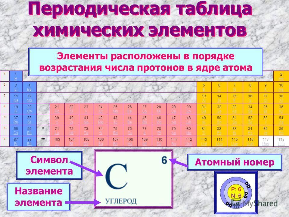 Периодическая таблица химических элементов Элементы расположены в порядке возрастания числа протонов в ядре атома Атомный номер Символ элемента Название элемента