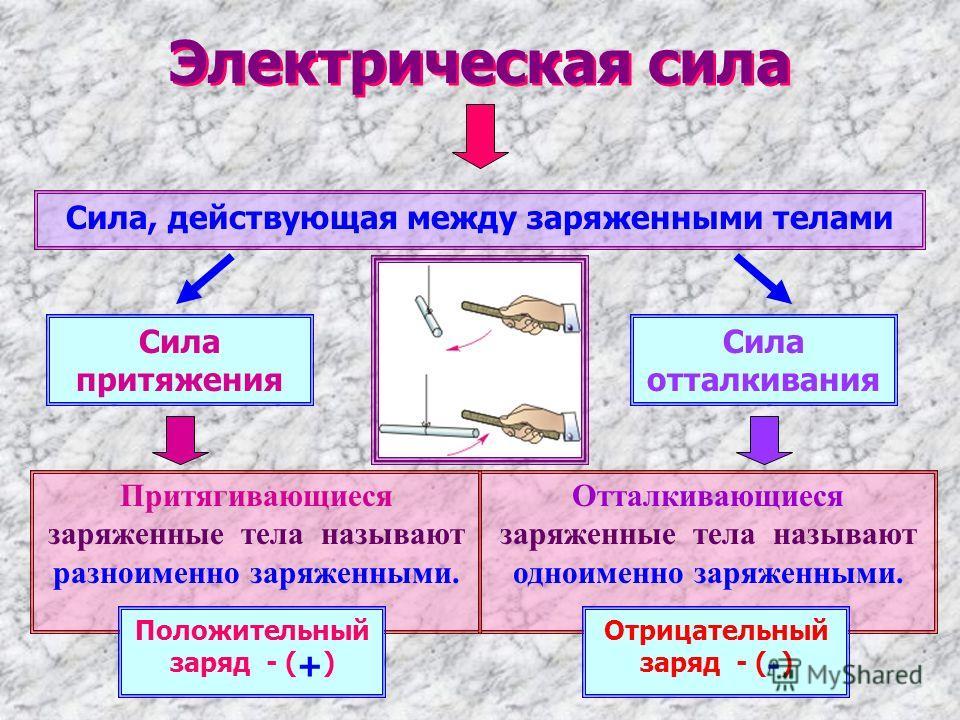 Электрическая сила Сила, действующая между заряженными телами Сила притяжения Сила отталкивания Отталкивающиеся заряженные тела называют одноименно заряженными. Притягивающиеся заряженные тела называют разноименно заряженными. Положительный заряд - (