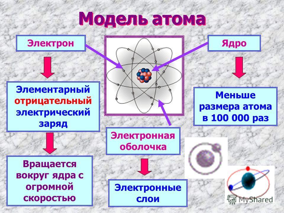 Модель атома ЯдроЭлектрон Элементарный отрицательный электрический заряд Меньше размера атома в 100 000 раз Электронная оболочка Электронные слои Вращается вокруг ядра с огромной скоростью
