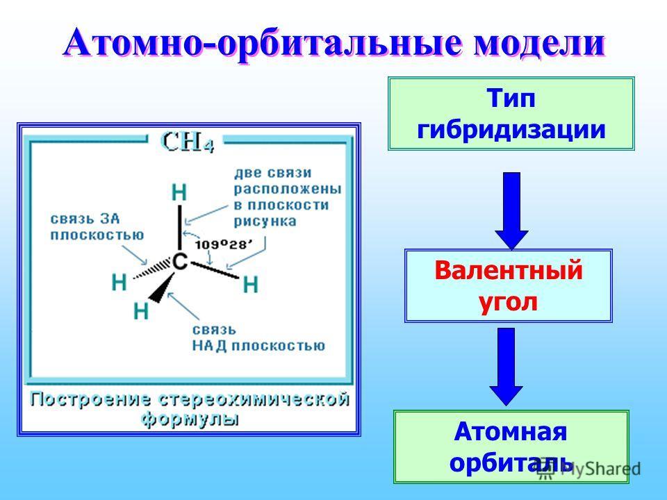 Атомно-орбитальные модели Тип гибридизации Валентный угол Атомная орбиталь