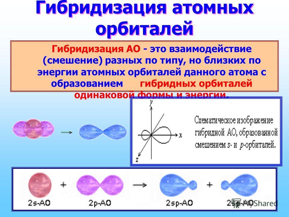 Гибридизация атомных орбиталей Гибридизация АО - это взаимодействие (смешение) разных по типу, но близких по энергии атомных орбиталей данного атома с образованием гибридных орбиталей одинаковой формы и энергии.