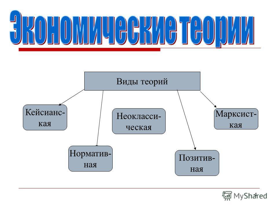 4 Кейсианс- кая Норматив- ная Неокласси- ческая Виды теорий Марксист- кая Позитив- ная