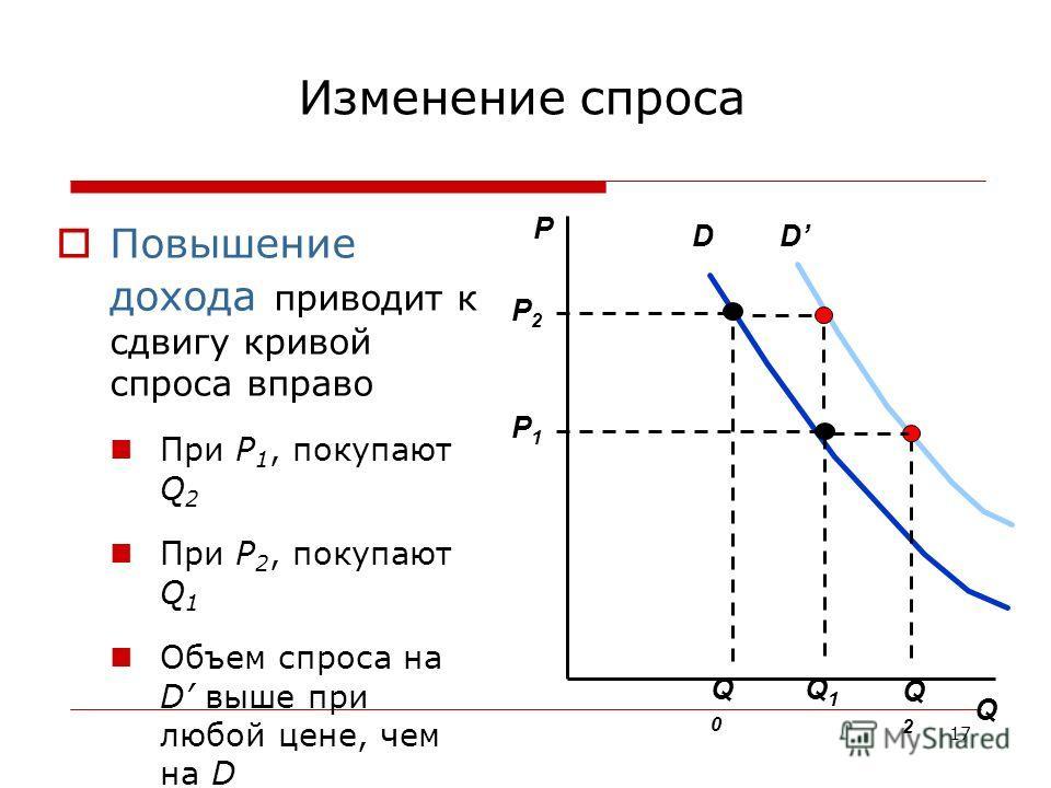 17 D P Q Q1Q1 P2P2 Q0Q0 P1P1 D Q2Q2 Изменение спроса Повышение дохода приводит к сдвигу кривой спроса вправо При P 1, покупают Q 2 При P 2, покупают Q 1 Объем спроса на D выше при любой цене, чем на D