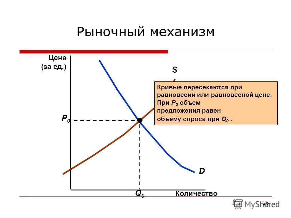 26 Рыночный механизм Количество D S Кривые пересекаются при равновесии или равновесной цене. При P 0 объем предложения равен объему спроса при Q 0. P0P0 Q0Q0 Цена (за ед.)