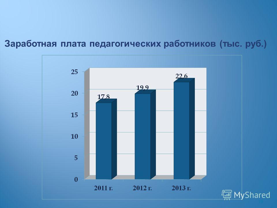 19 Заработная плата педагогических работников (тыс. руб.)