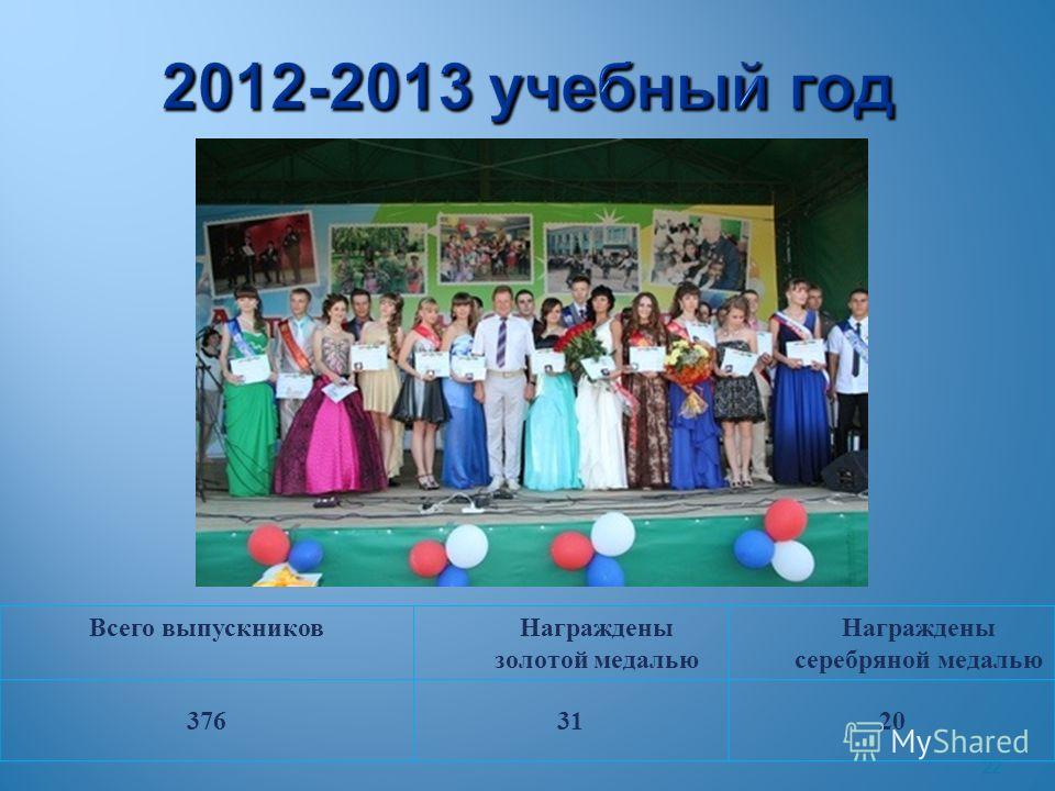 22 2012-2013 учебный год Всего выпускниковНаграждены золотой медалью Награждены серебряной медалью 3763120