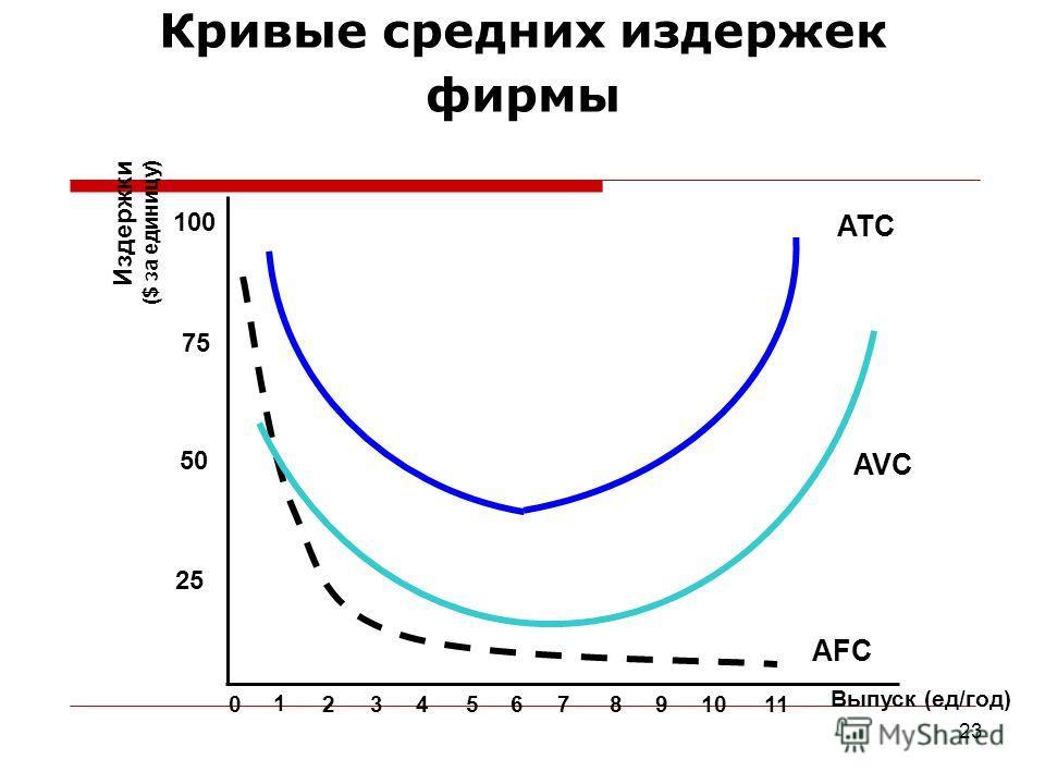 23 Кривые средних издержек фирмы Выпуск (ед/год) Издержки ($ за единицу) 25 50 75 100 0 1 234567891011 ATC AVC AFC