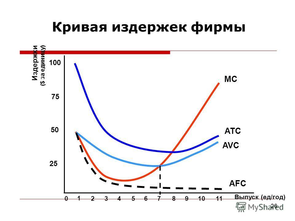 26 Кривая издержек фирмы Выпуск (ед/год) Издержки ($ за единицу) 25 50 75 100 0 1 234567891011 MC ATC AVC AFC