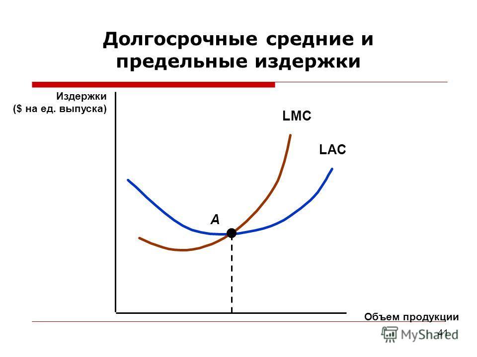 41 Долгосрочные средние и предельные издержки Объем продукции Издержки ($ на ед. выпуска) LAC LMC A