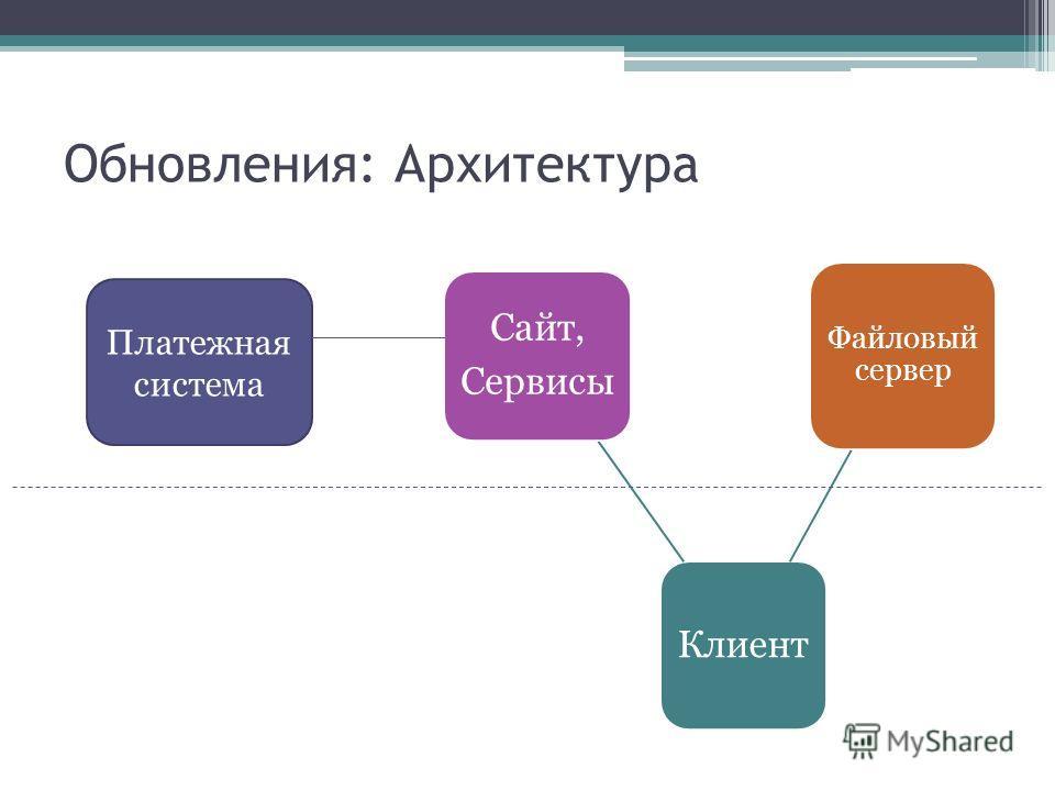 Обновления: Архитектура Клиент Сайт, Сервисы Файловый сервер Платежная система