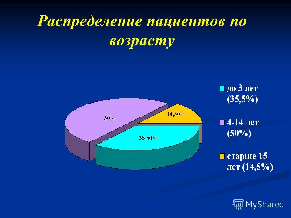 Распределение пациентов по возрасту