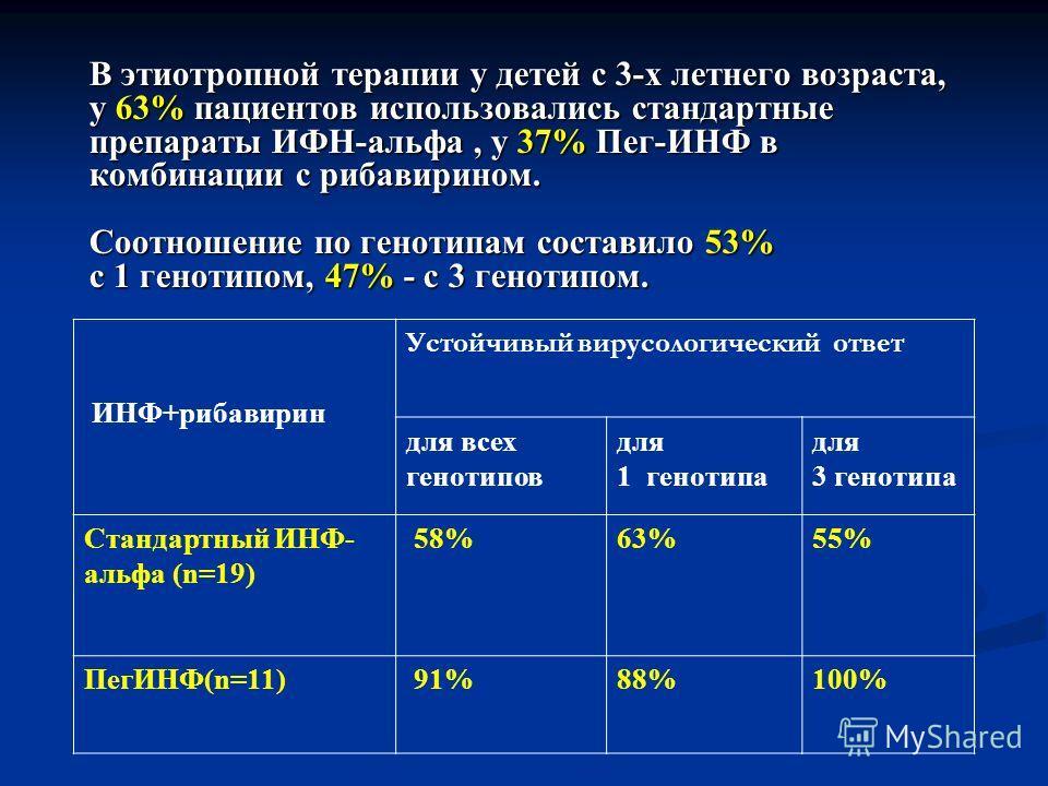 ИНФ+рибавирин Устойчивый вирусологический ответ для всех генотипов для 1 генотипа для 3 генотипа Стандартный ИНФ- альфа (n=19) 58%63%55% ПегИНФ(n=11) 91%88%100% В этиотропной терапии у детей с 3-х летнего возраста, у 63% пациентов использовались стан