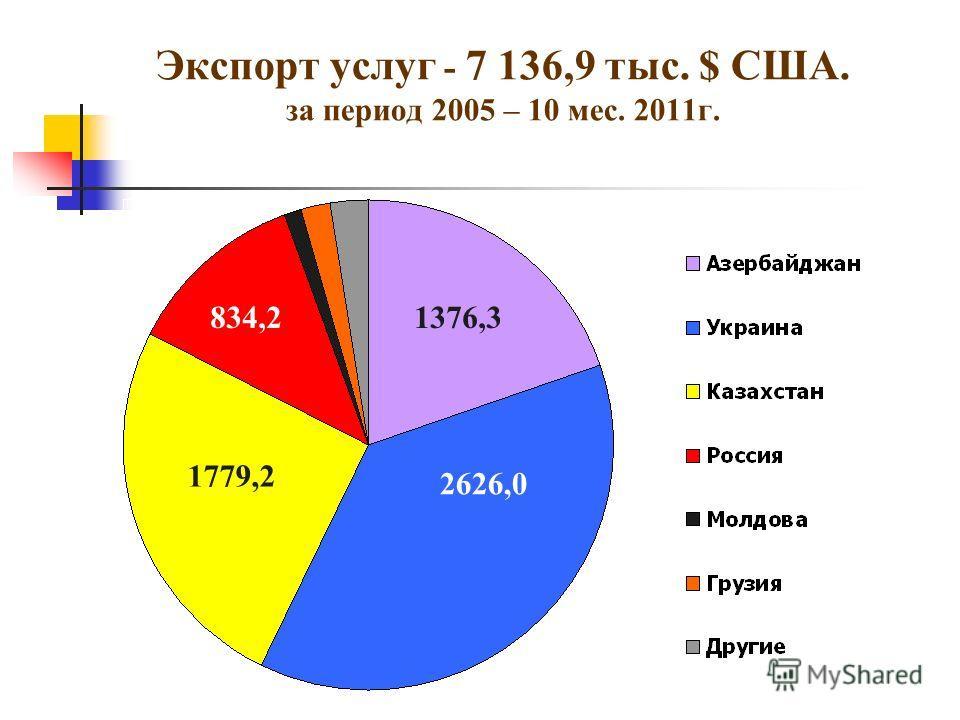 Экспорт услуг - 7 136,9 тыс. $ США. за период 2005 – 10 мес. 2011г. 2626,0 1376,3 1779,2 834,2