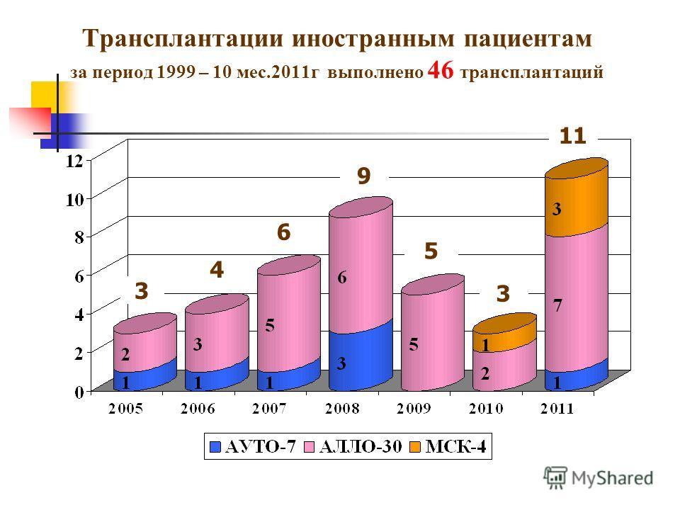 Трансплантации иностранным пациентам за период 1999 – 10 мес.2011г выполнено 46 трансплантаций 3 4 6 9 5 3 1