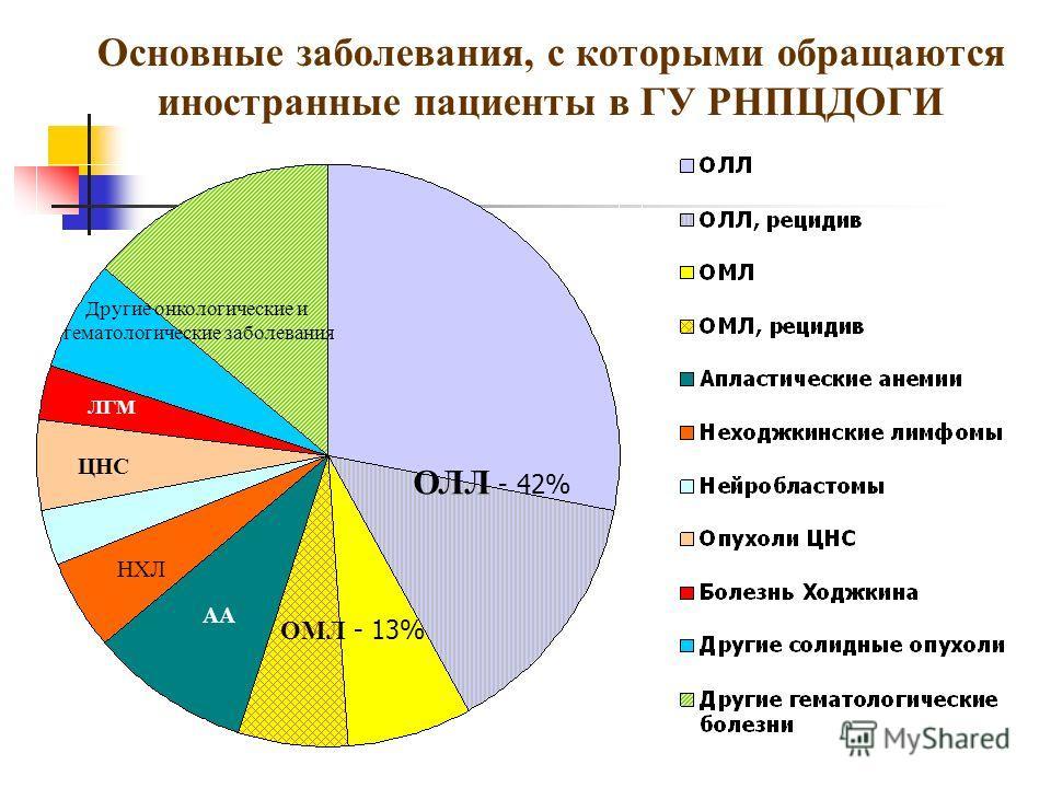 Основные заболевания, с которыми обращаются иностранные пациенты в ГУ РНПЦДОГИ ОМЛ - 13% ОЛЛ - 42% НХЛ АА ЦНС ЛГМ Другие онкологические и гематологические заболевания