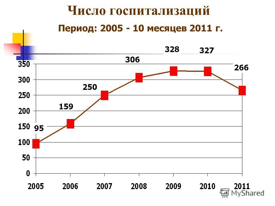 Число госпитализаций Период: 2005 - 10 месяцев 2011 г. 159 95 250 328 327 266 306