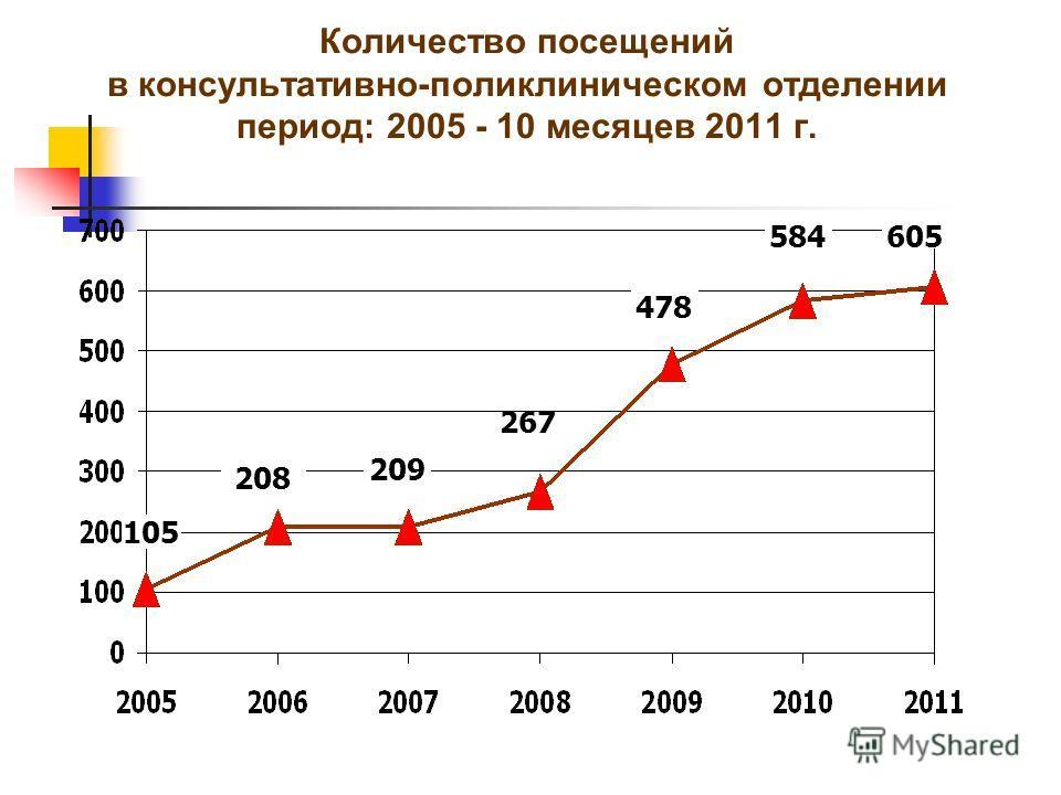 Количество посещений в консультативно-поликлиническом отделении период: 2005 - 10 месяцев 2011 г. 208 105 209 478 584 605 267