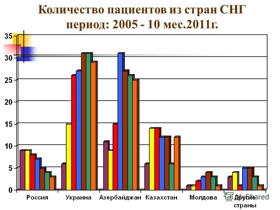 Количество пациентов из стран СНГ период: 2005 - 10 мес.2011г.