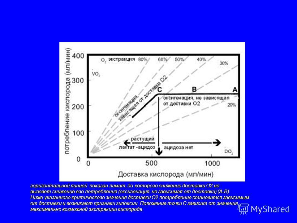 горизонтальной линией показан лимит, до которого снижение доставки О2 не вызовет снижение его потребления (оксигенация, не зависимая от доставки) (А-В). Ниже указанного критического значения доставки О2 потребление становится зависимым от доставки и
