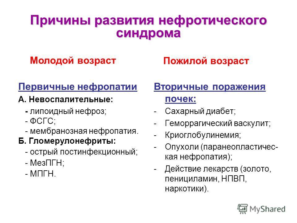 Причины развития нефротического синдрома Первичные нефропатии А. Невоспалительные: - липоидный нефроз; - ФСГС; - мембранозная нефропатия. Б. Гломерулонефриты: - острый постинфекционный; - МезПГН; - МПГН. Вторичные поражения почек: -Сахарный диабет; -