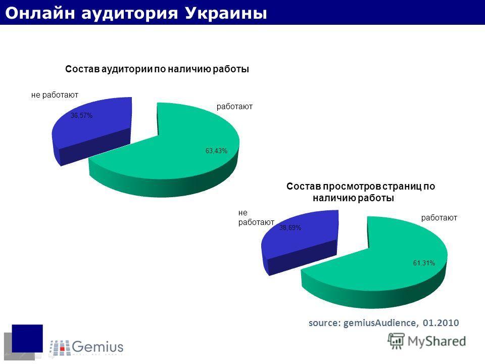 Наличие работы source: gemiusAudience, 01.2010 Онлайн аудитория Украины