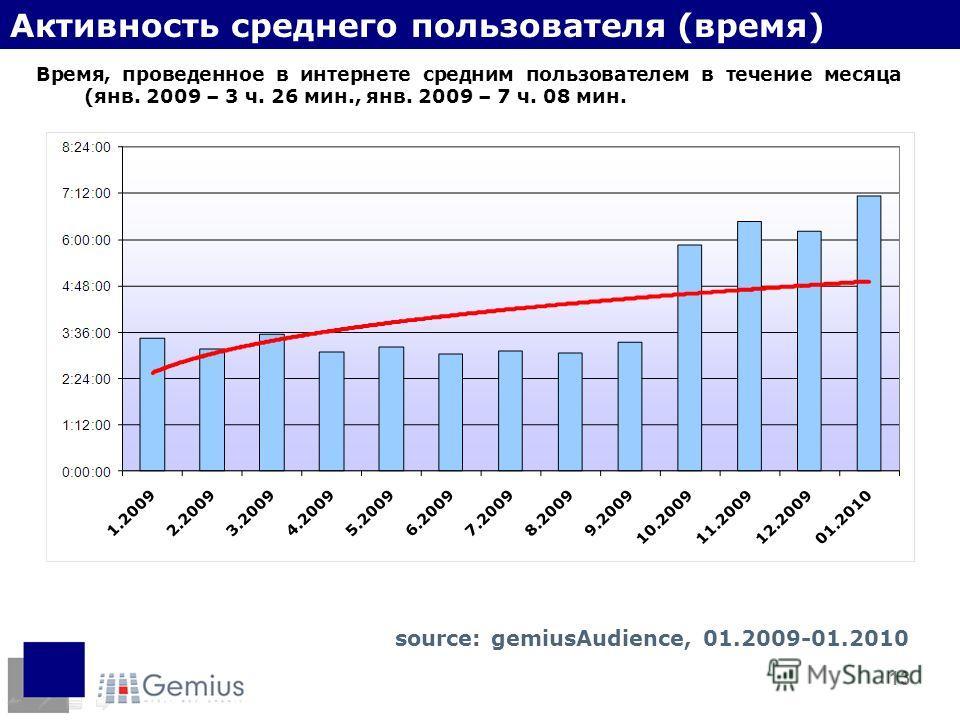 13 Активность среднего пользователя (время) Время, проведенное в интернете средним пользователем в течение месяца (янв. 2009 – 3 ч. 26 мин., янв. 2009 – 7 ч. 08 мин. source: gemiusAudience, 01.2009-01.2010