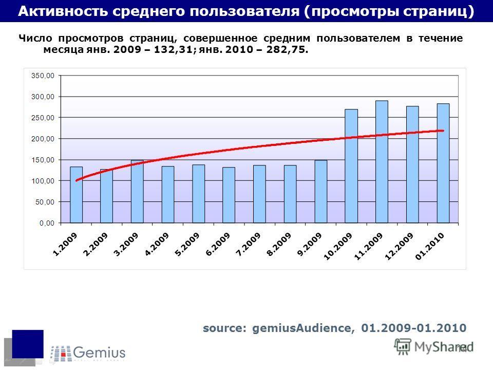 14 Активность среднего пользователя (просмотры страниц) Число просмотров страниц, совершенное средним пользователем в течение месяца янв. 2009 – 132,31; янв. 2010 – 282,75. source: gemiusAudience, 01.2009-01.2010