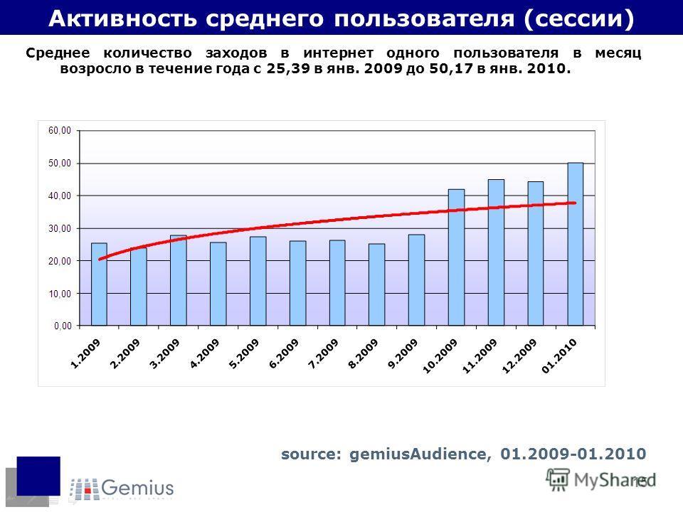 15 Активность среднего пользователя (сессии) Среднее количество заходов в интернет одного пользователя в месяц возросло в течение года с 25,39 в янв. 2009 до 50,17 в янв. 2010. source: gemiusAudience, 01.2009-01.2010