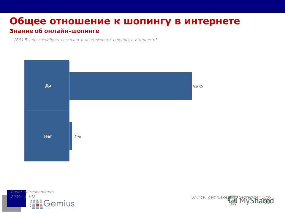30 Общее отношение к шопингу в интернете Знание об онлайн-шопинге (SA) Вы когда-нибудь слышали о возможности покупок в интернете? Base: all respondents 2009: 1 142 Да Нет Source: gemiusReport, September 2009