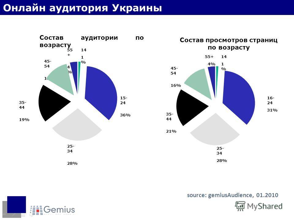 Состав аудитории по возрасту 25- 34 28% 35- 44 19% 15- 24 36% 55 + 4 % 45- 54 13% Состав просмотров страниц по возрасту 35- 44 21% 25- 34 28% 16- 24 31% 45- 54 16% 55+ 4% source: gemiusAudience, 01.2010 Онлайн аудитория Украины 14 1 % 14 1 %