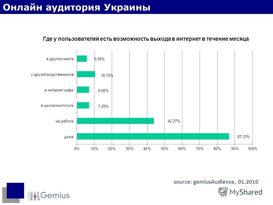 Место доступа в интернет source: gemiusAudience, 01.2010 Онлайн аудитория Украины