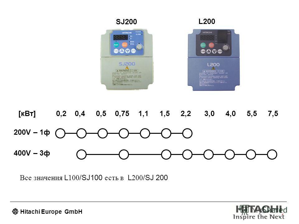 Hitachi Europe GmbH 0,20,40,50,751,11,52,24,05,53,07,5[кВт] 200V – 1ф 400V – 3ф L100SJ100 SJ200 L200 Все значения L 100 /SJ100 есть в L 200 /SJ 200