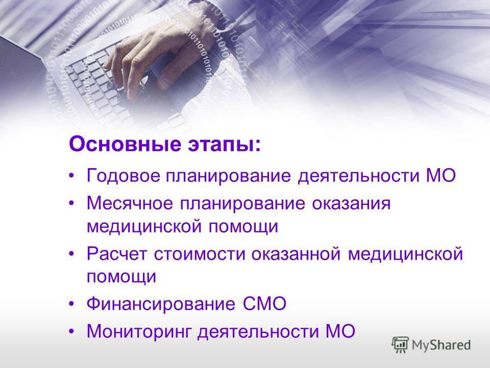 Основные этапы: Годовое планирование деятельности МО Месячное планирование оказания медицинской помощи Расчет стоимости оказанной медицинской помощи Финансирование СМО Мониторинг деятельности МО