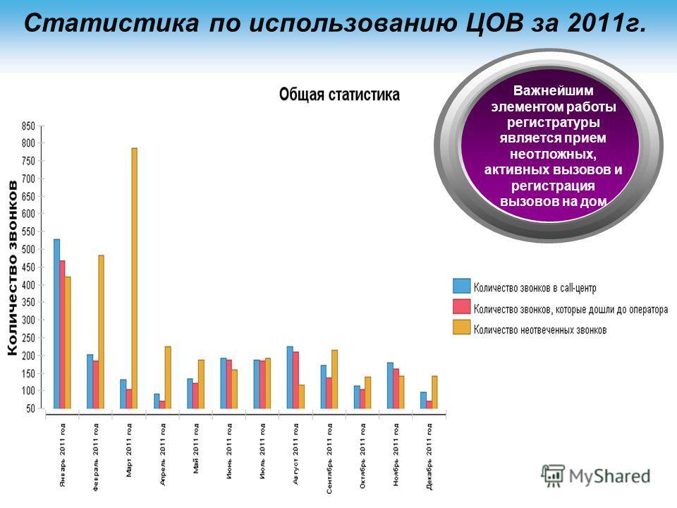 Статистика по использованию ЦОВ за 2011г. Важнейшим элементом работы регистратуры является прием неотложных, активных вызовов и регистрация вызовов на дом