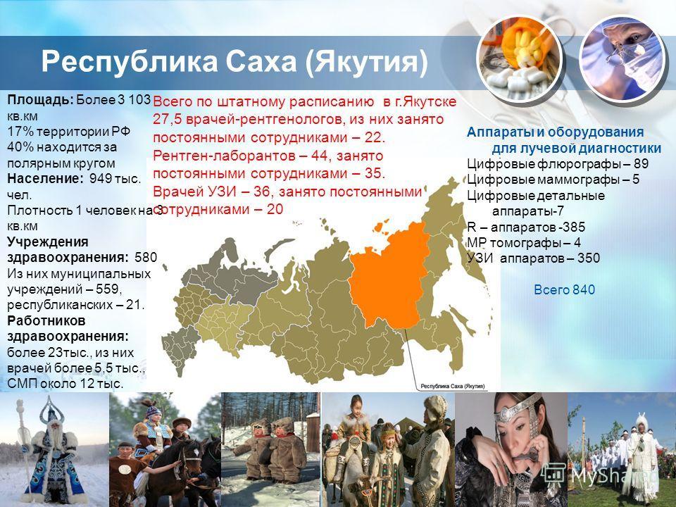 Республика Саха (Якутия) Площадь: Более 3 103 кв.км 17% территории РФ 40% находится за полярным кругом Население: 949 тыс. чел. Плотность 1 человек на 3 кв.км Учреждения здравоохранения: 580 Из них муниципальных учреждений – 559, республиканских – 21