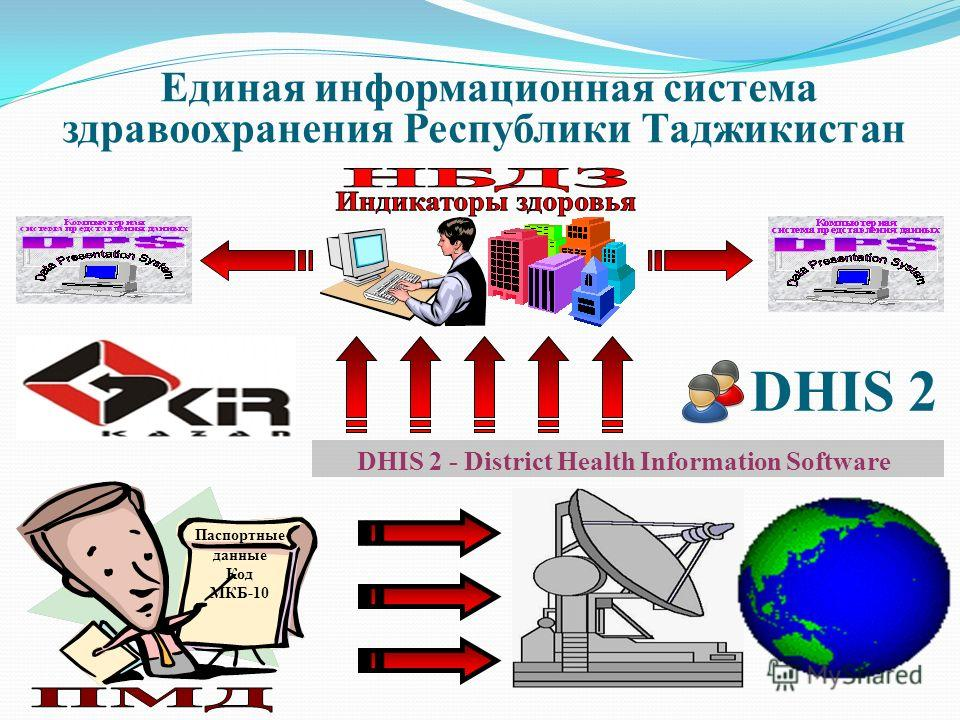 Паспортные данные Код МКБ-10