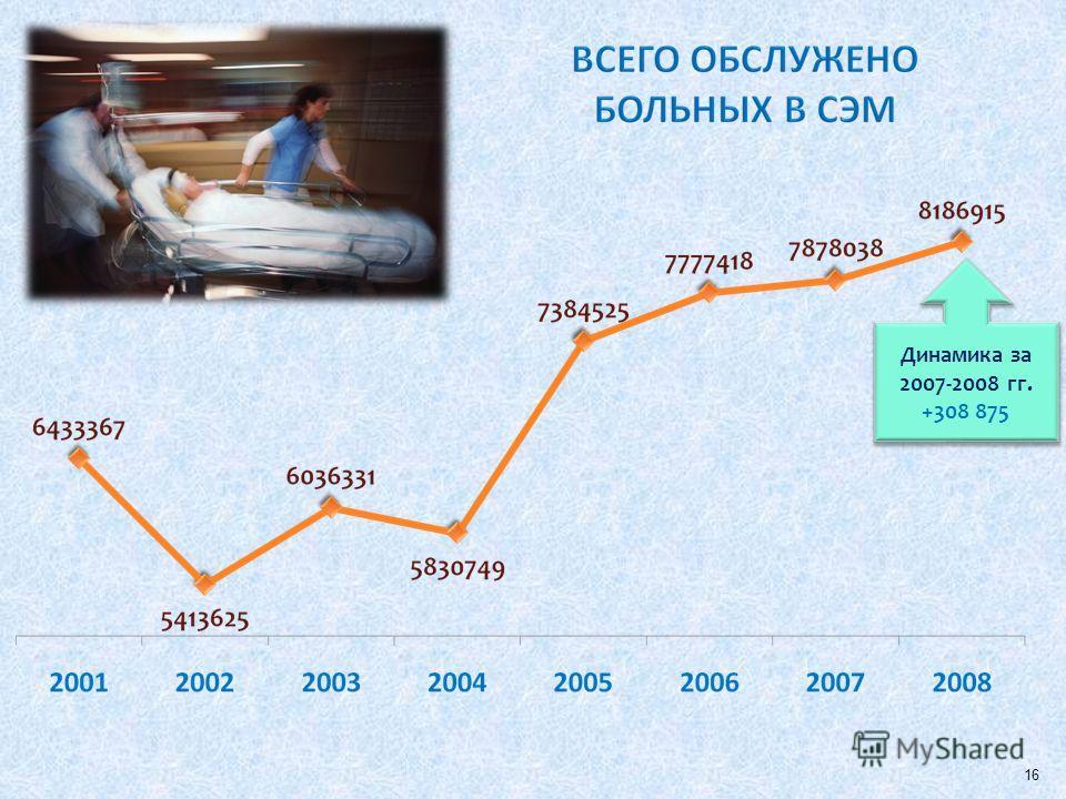 Динамика за 2007-2008 гг. +308 875 Динамика за 2007-2008 гг. +308 875 16