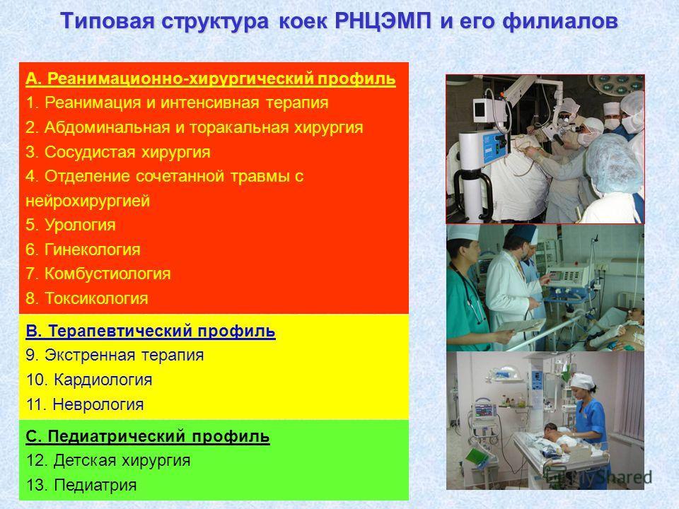 Типовая структура коек РНЦЭМП и его филиалов А. Реанимационно-хирургический профиль 1. Реанимация и интенсивная терапия 2. Абдоминальная и торакальная хирургия 3. Сосудистая хирургия 4. Отделение сочетанной травмы с нейрохирургией 5. Урология 6. Гине